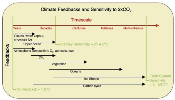 climatesensitivity_001