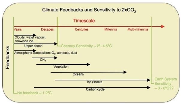 climatesensitivity_001
